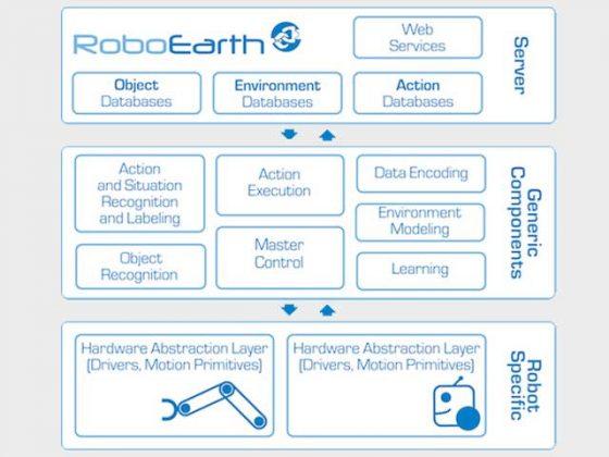 roboearth-diagram-2